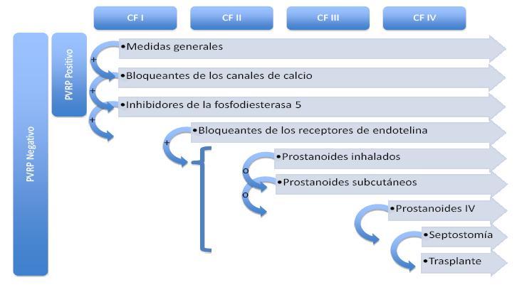 pulmonal arteriel hypertension viagra